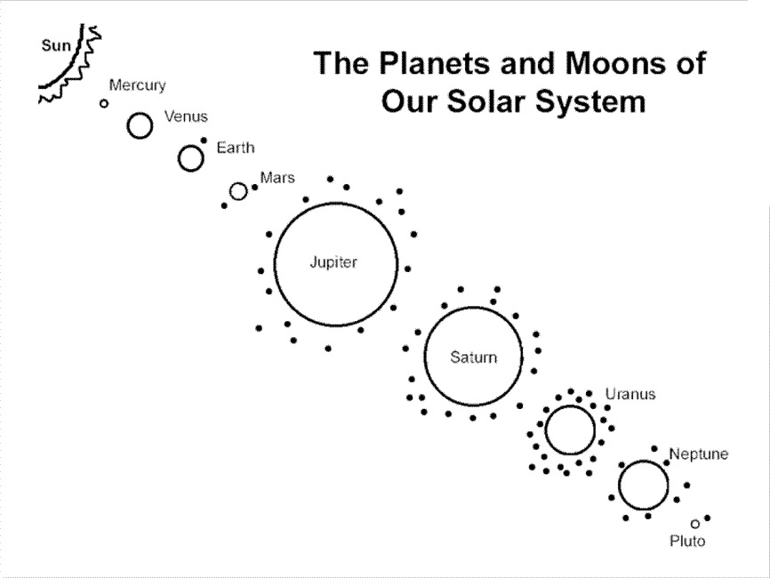 orbit solar system worksheet blank - photo #29