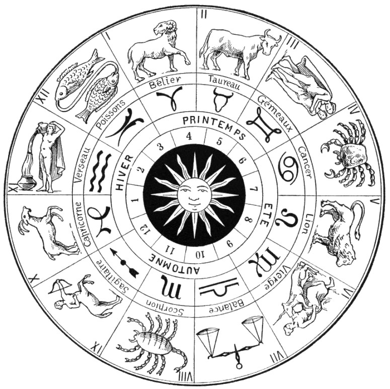 Zodiac Chart Coloring Page